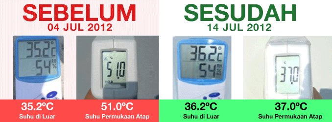 Before (outside temperature - roof surface) & After (outside temperature - room surface)